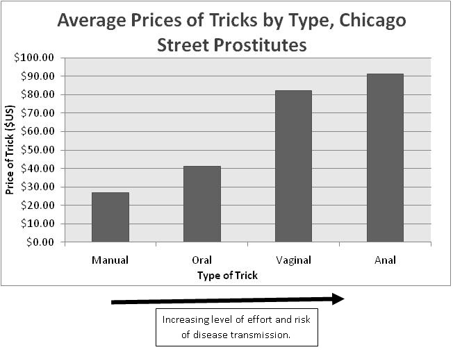 The Economics of Prostitution: Graph of Average Price of Tricks by Type by Chicago Street Prostitutes.