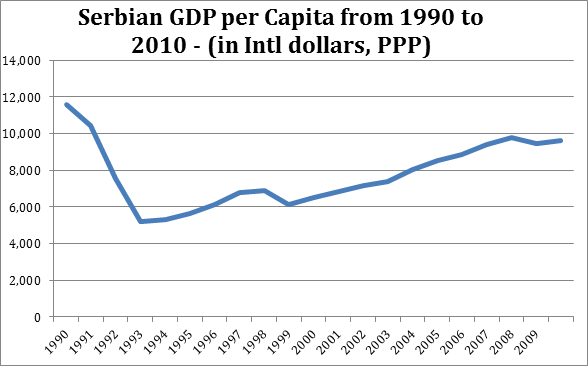 Wild wild east the next european renaissance serbian gdp per capita from 1990 to 2010 sciox Images